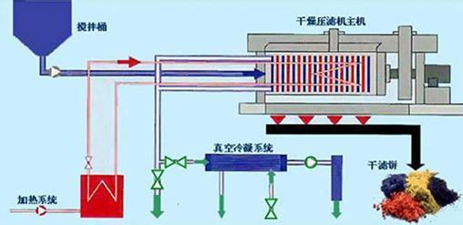 板框压滤机 污水处理设备厂家