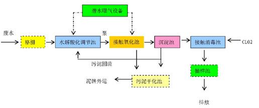 修理厂洗车流程步骤图